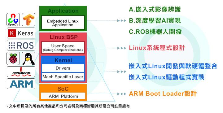 embedded_linux_course